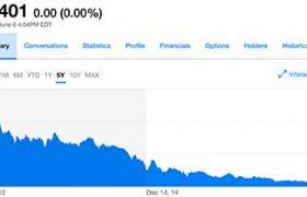 CMI stock price skids to 14 cents
