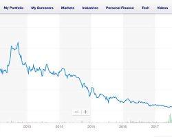 CMI Price-per-share chart